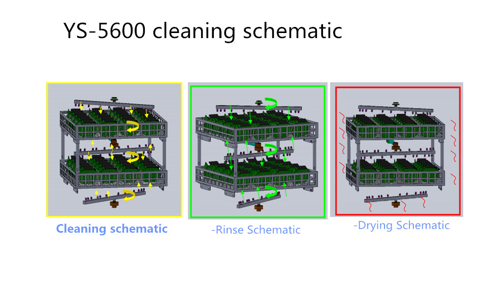 Supply SMT PCB Cleaning System, stencil ultrasonic cleaning